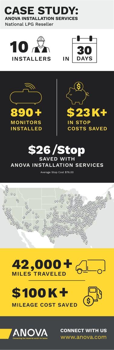 Anova Installation Services National LPG Reseller